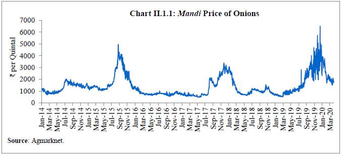 Chart II.1.1