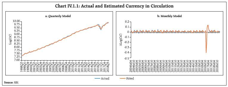 Box IV.1 Chart IV.1.1