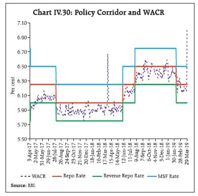 Chart IV.30