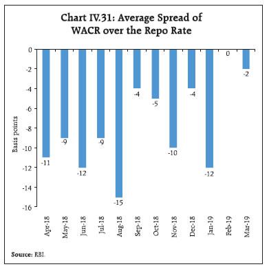 Chart IV.31
