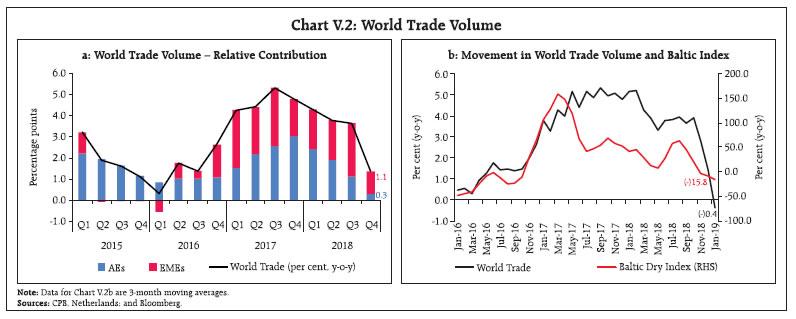 Chart V.2