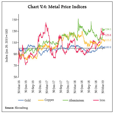Chart V.4