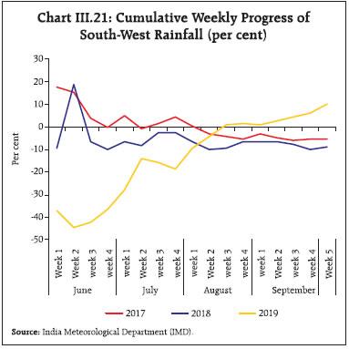 Chart265