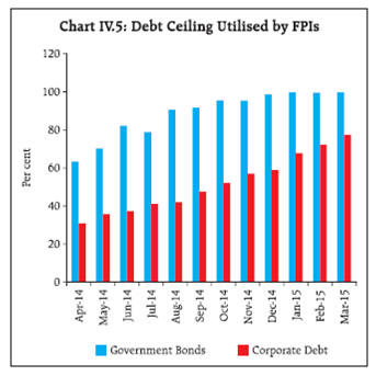 corporate bond market in india essay Did you know the higher the percent of deliverable quantity to traded quantity the better - it indicates that most buyers are expecting the price of the share to go up.