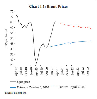 Chart I.1: Brent Prices