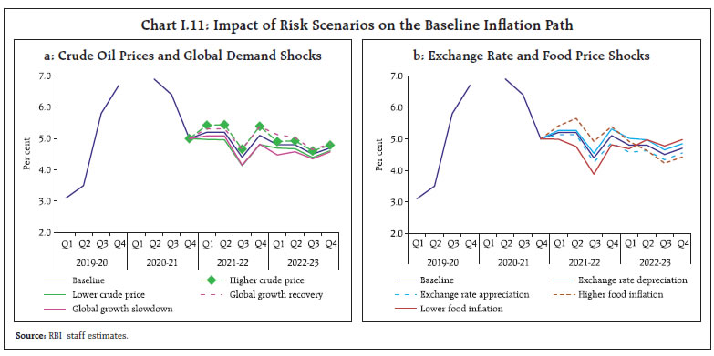 Chart I.11: Impact of Risk Scenarios on the Baseline Inflation Path