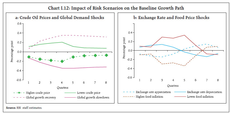 Chart I.12: Impact of Risk Scenarios on the Baseline Growth Path