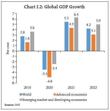 Chart I.2: Global GDP Growth