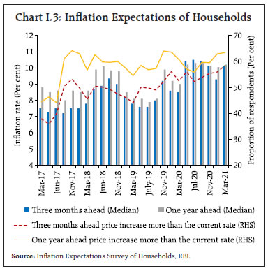 Chart I.3: Inflation Expectations of Households
