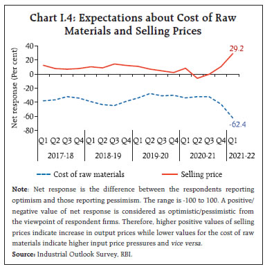 Chart I.4: Expectations about Cost of Raw Materials and Selling Prices
