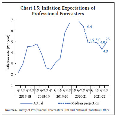 Chart I.5: Inflation Expectations of Professional Forecasters