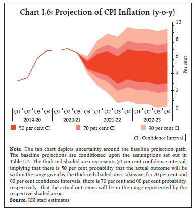 Chart I.6: Projection of CPI Inflation (y-o-y)