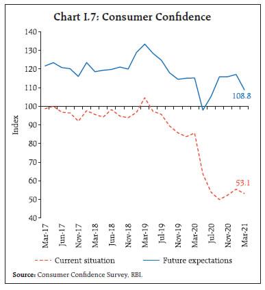 Chart I.7: Consumer Confidence