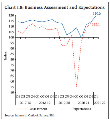 Chart I.8: Business Assessment and Expectations
