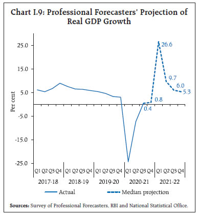 Chart I.9: Professional Forecasters' Projection of Real GDP Growth