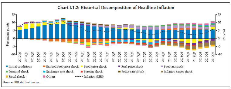 Chart I.1.2: Historical Decomposition of Headline Inflation