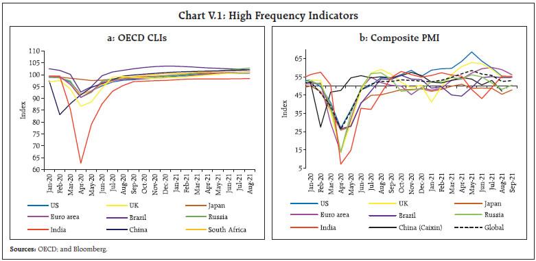 Chart V.1