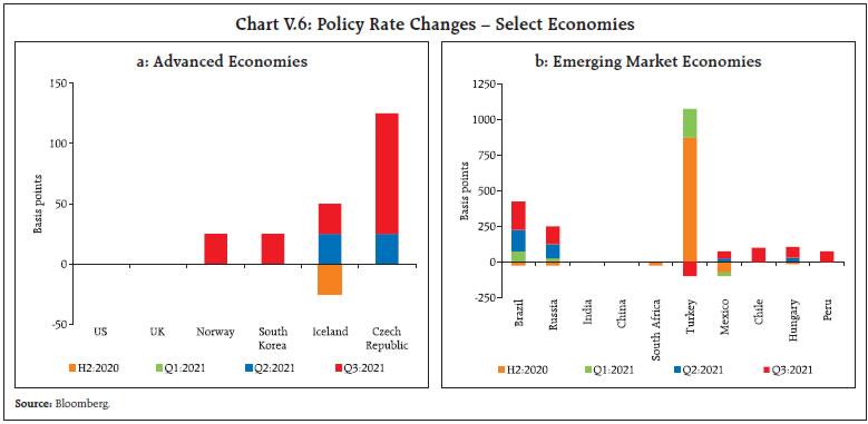 Chart V.6