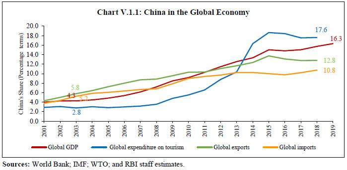 Chart V.1.1