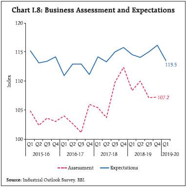 Chart I.8