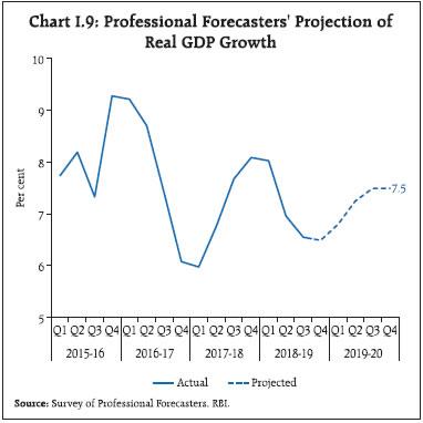 Chart I.9