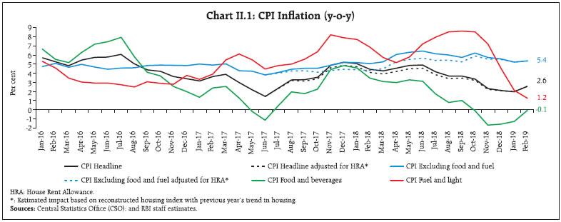 Chart II.1