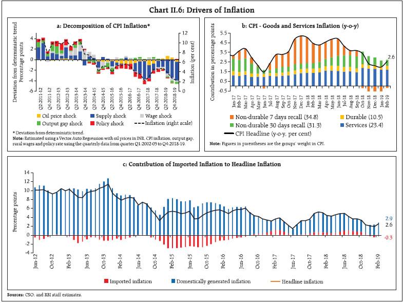 Chart II.6