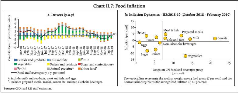 Chart II.7
