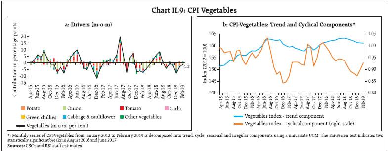 Chart II.9