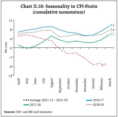 Chart II.10
