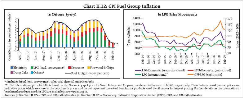 Chart II.12