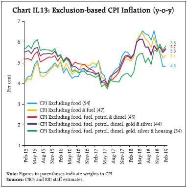 Chart II.13