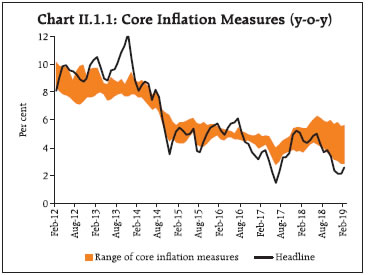 Chart B II.1.1