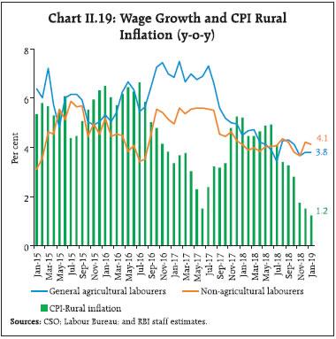 Chart II.19