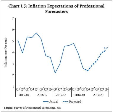 Chart I.5