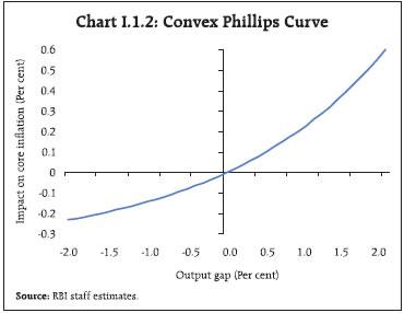 Chart Box I.1.2