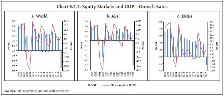 Chart V.2.1
