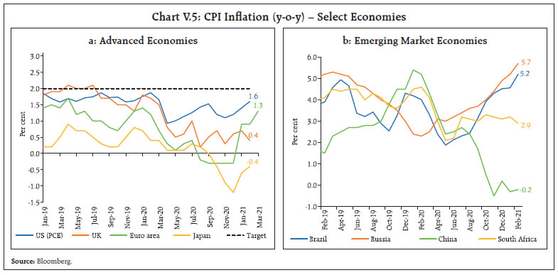 Chart V.5