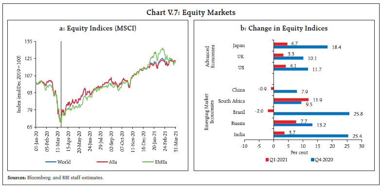 Chart V.7