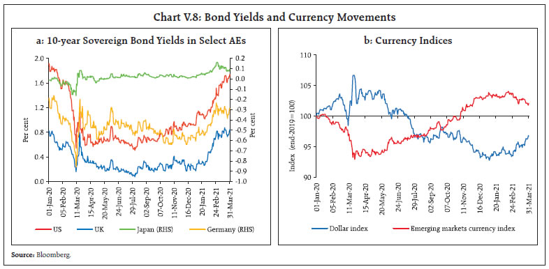 Chart V.8