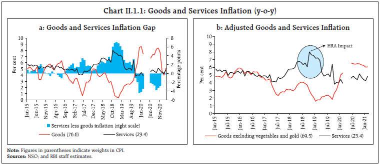 Chart_BII11