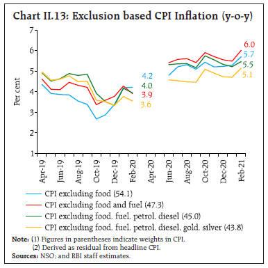 Chart_II13
