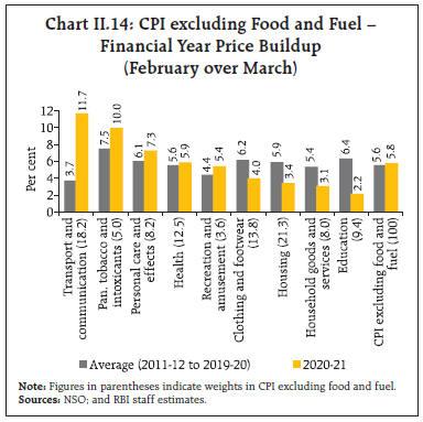 Chart_II14