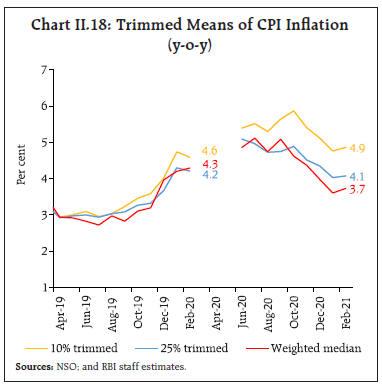 Chart_CHII18