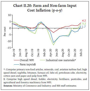 Chart_CHII20