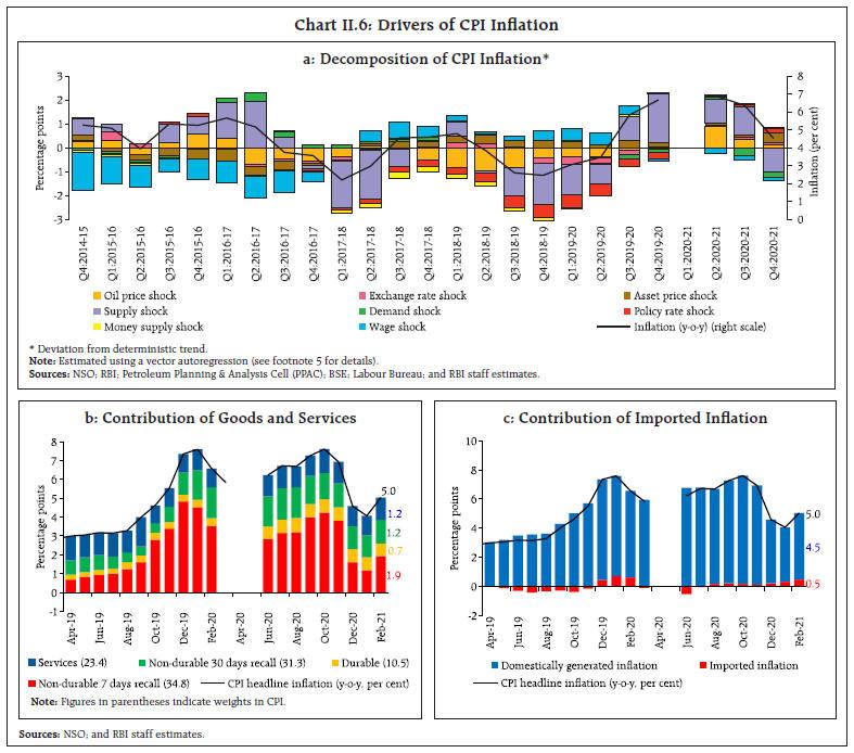 Chart_II6
