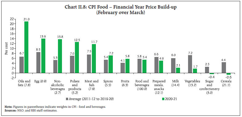 Chart_II8