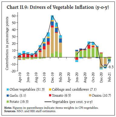 Chart_II9