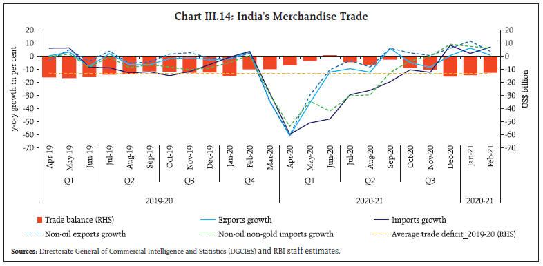 Chart_CHIII14
