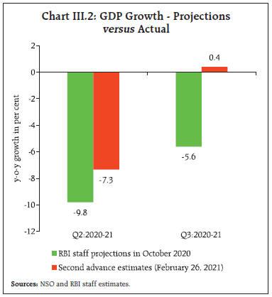 Chart_CHIII2